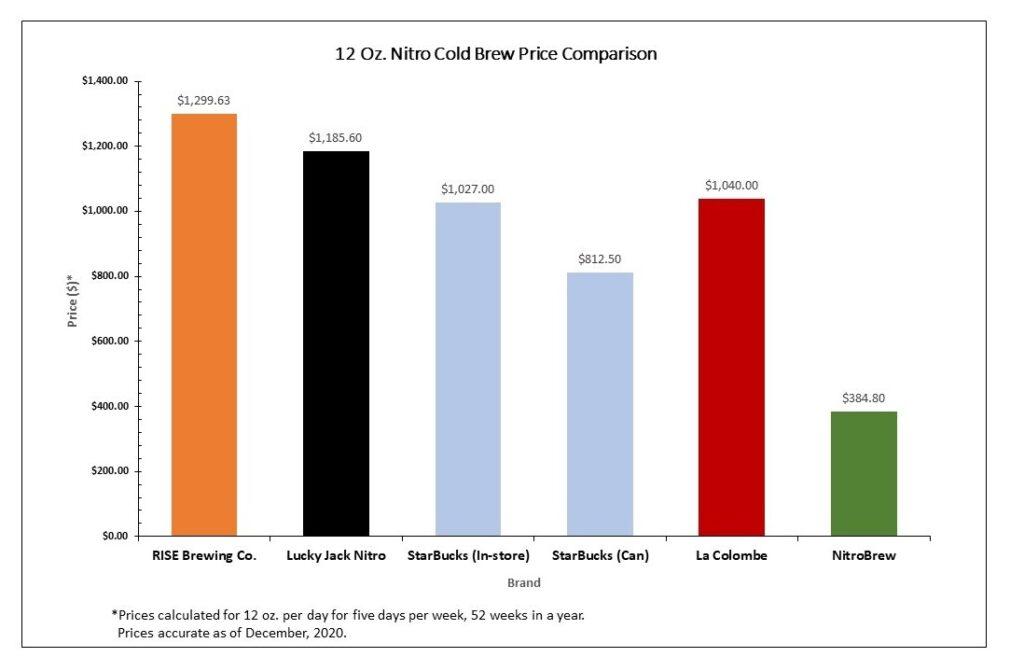 Nitro Cold Brew System Cost